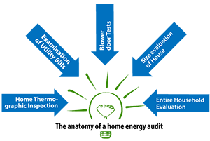 Home Energy Evaluation